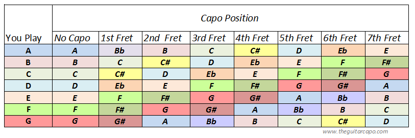Nicely Formatted Guitar Capo Chart Easy To Print For Reference