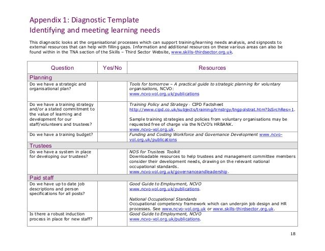 Learning needs analysis template google search for Learner analysis template