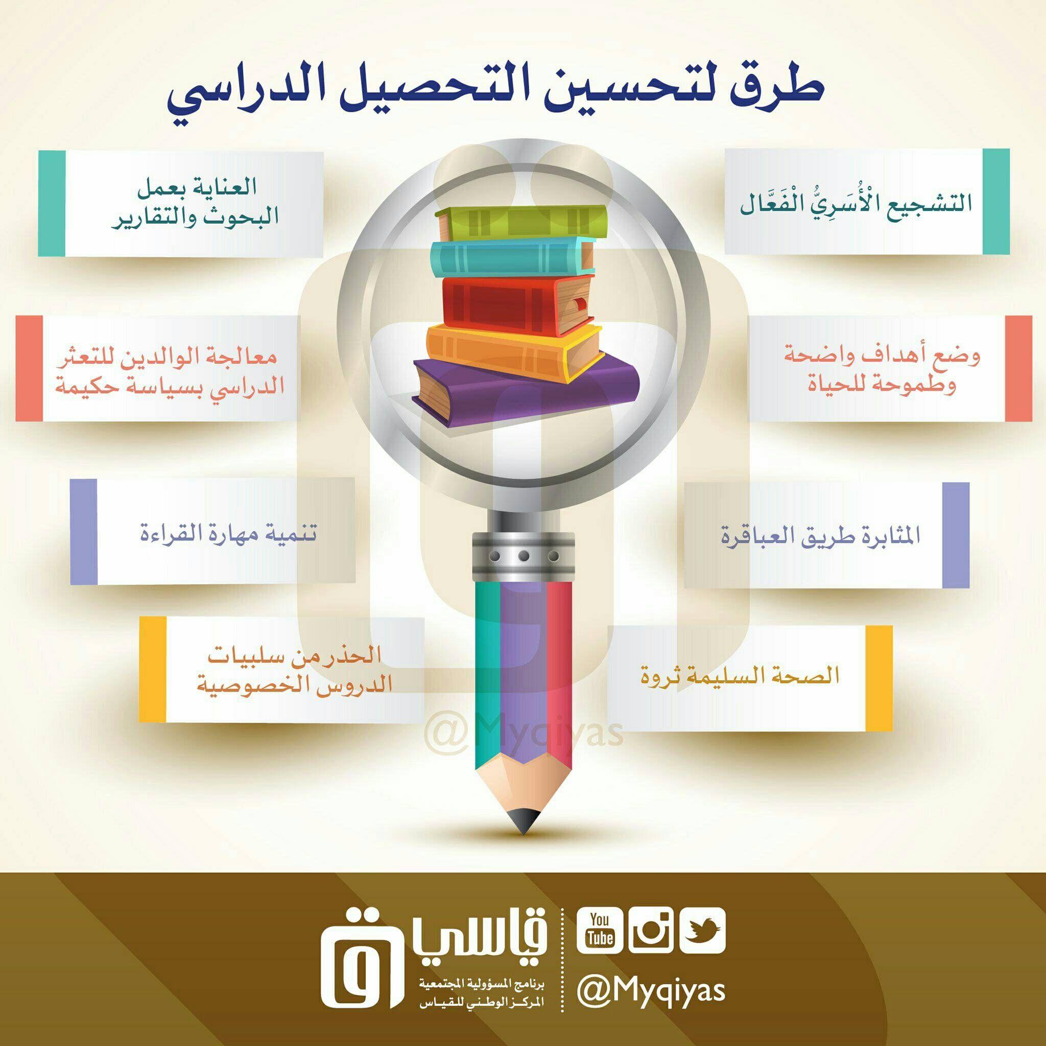 Pin by Ali on تطوير الذات | Learning arabic, Learning