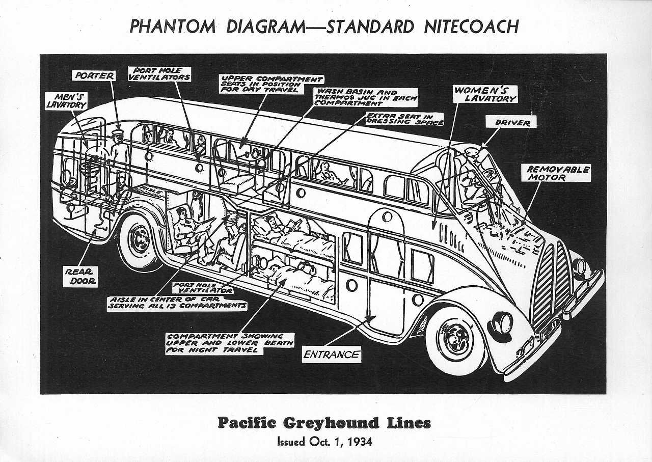 1928 Pickwick Nite Coach It Featured A Kitchen And Bathroom As Boss Hoss Trike Wiring Diagram Well Passenger Compartments Which Would Be Converted Into Sleeping Quarters