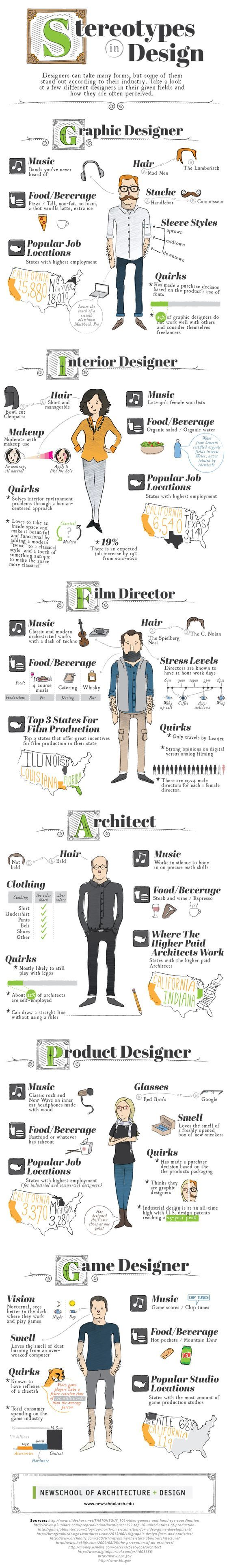 Popular designer stereotypes unveiled in this cheeky graphic popular designer stereotypes unveiled in this cheeky graphic do you recognise yourself or your colleagues solutioingenieria Choice Image