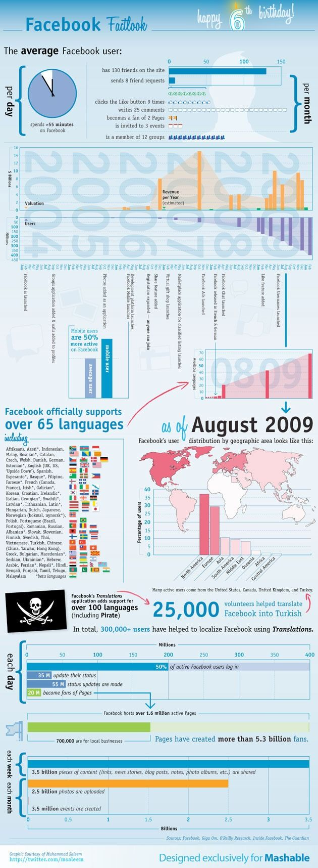 Visualizing 6 Years of Facebook #facebook #infographic via Mashable