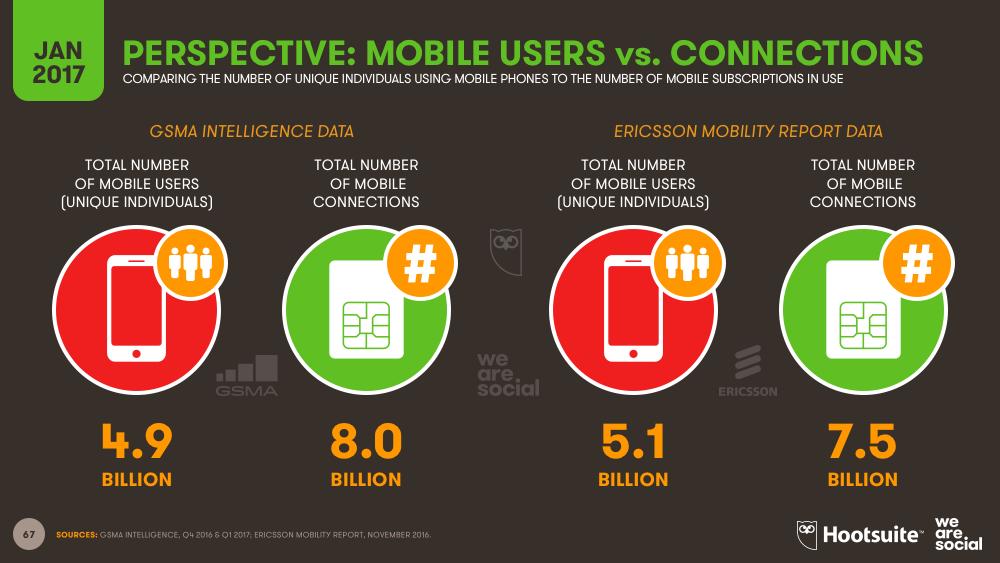 Digital 2017 Global Digital Overview Datareportal Global Digital Insights Global Mobile Mobile Data Social Media Usage