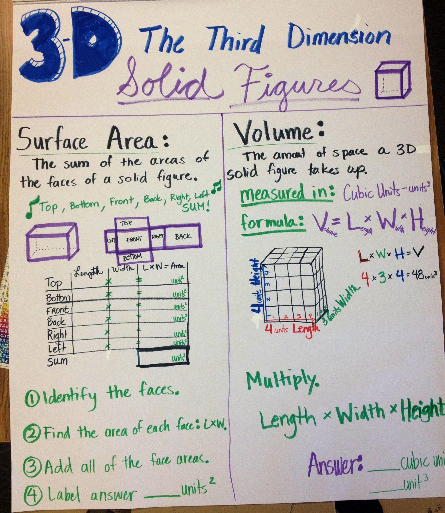 Pin by Dragon's Den Curriculum on Fifth Grade Teaching Ideas   Math charts [ 2047 x 1779 Pixel ]