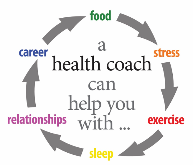 What S A Health Coach Health Coaching Quotes Holistic Health Coach Health And Wellness Coach