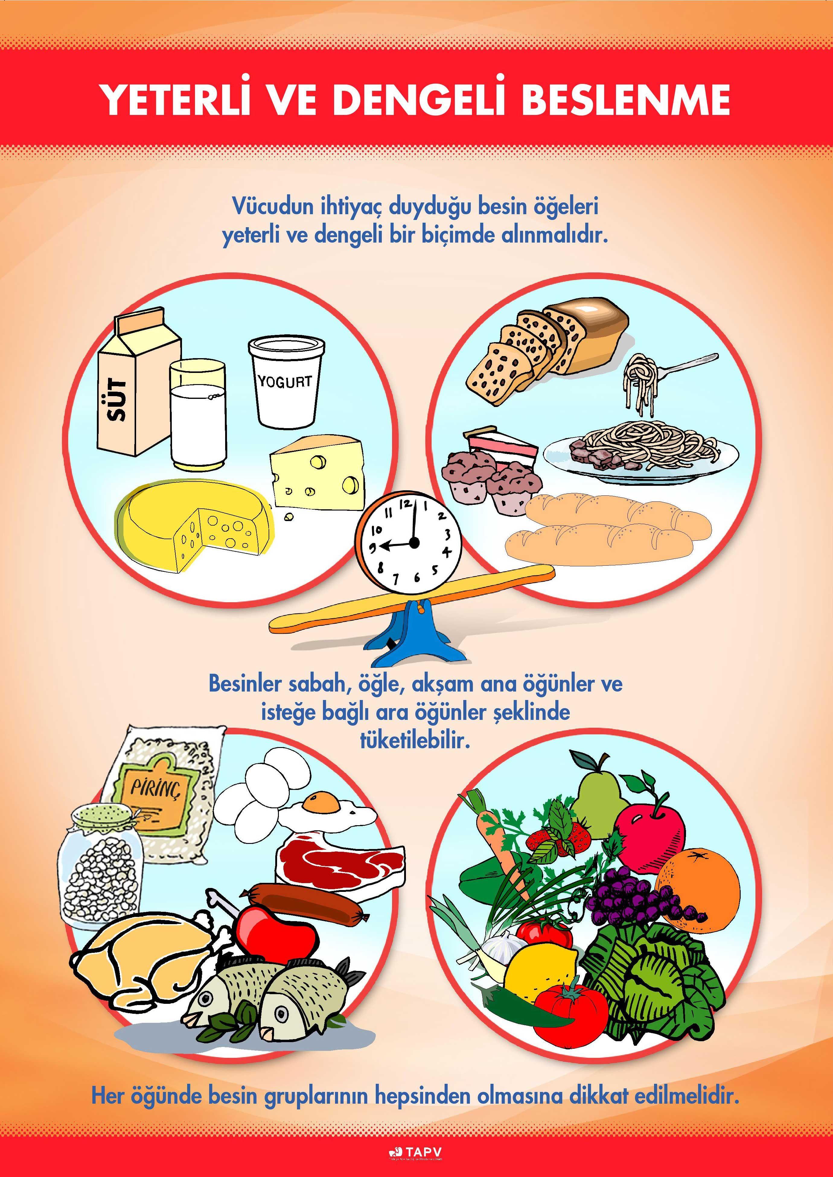 Yeterli Ve Dengeli Beslenme Beslenme Saglikli Beslenme