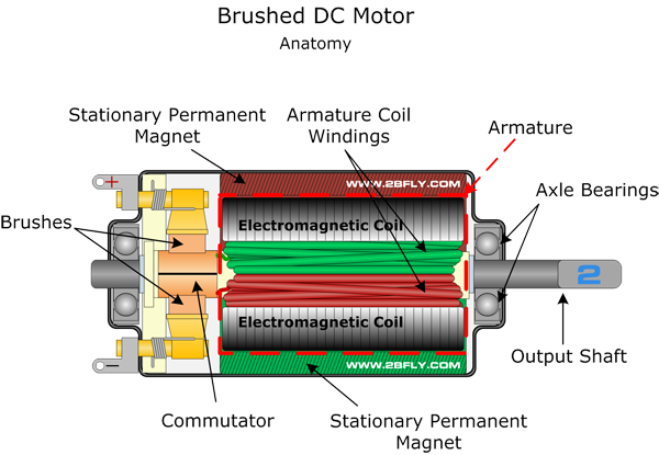 electric motor brush diagram. Is An Internally Commutated Electric Motor Designed To Be Run From A Direct Current Power Source. Brush Diagram