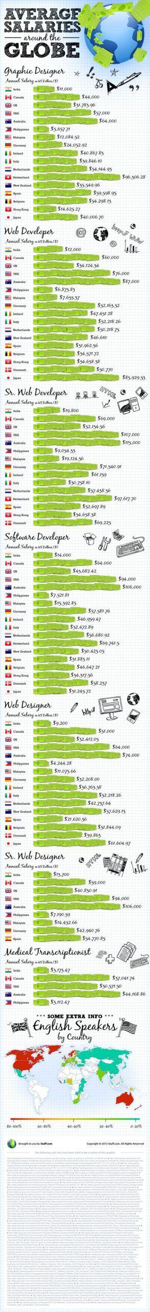 Pin on Cool Infographics
