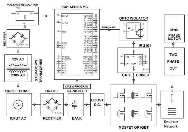 Block Diagram of #BidirectionalRotation of Single Phase #