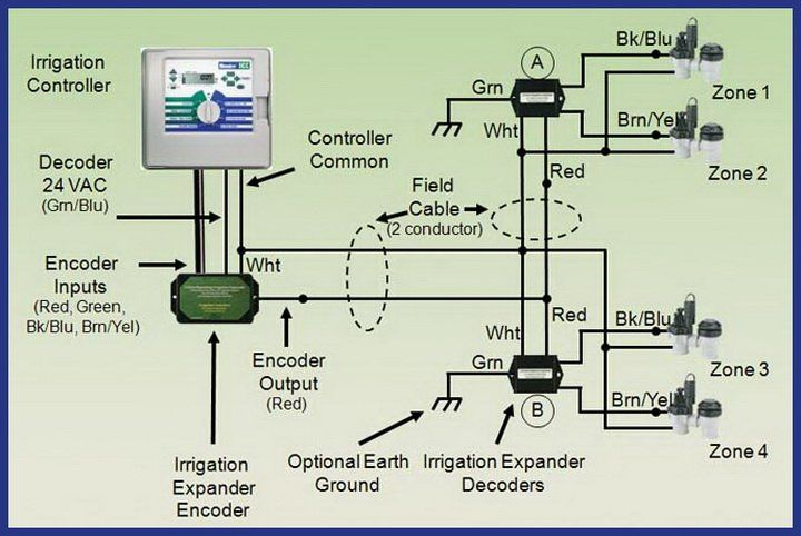 wiring diagram for a sprinkler system wiring diagram for a sprinkler system wiring diagram nilza net