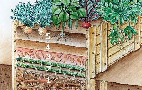hochbeet bef llen diese schichten steigern den ernte erfolg permaculture. Black Bedroom Furniture Sets. Home Design Ideas