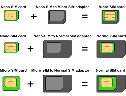 Frequently Asked Questions Sim Card Adapter Electronics Basics Computer Technology