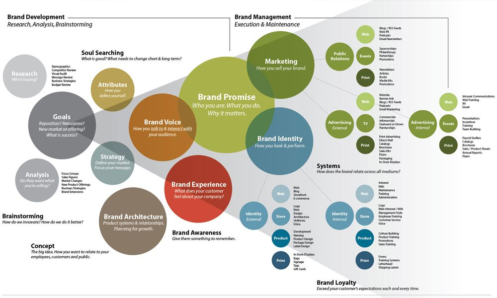 Execution Of Branding Strategy Entails Certain Difficulties