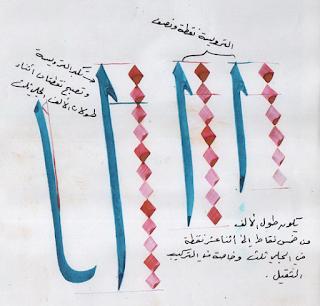 سلسلة تعليم الخط الثلث تشريح الحروف و اتصالاتها حرف الألف Calligraphy Art Islamic Calligraphy Arabic Calligraphy Art