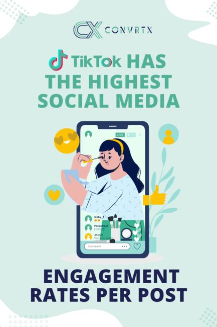 Tiktok Has The Highest Social Media Engagement Rates Per Post Convrtx Social Media Engagement Social Media Post Social Media