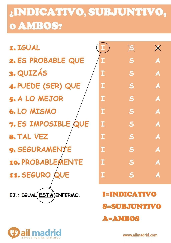 Subjunctive Spanish Image By Mioci Espanol On Aprendo