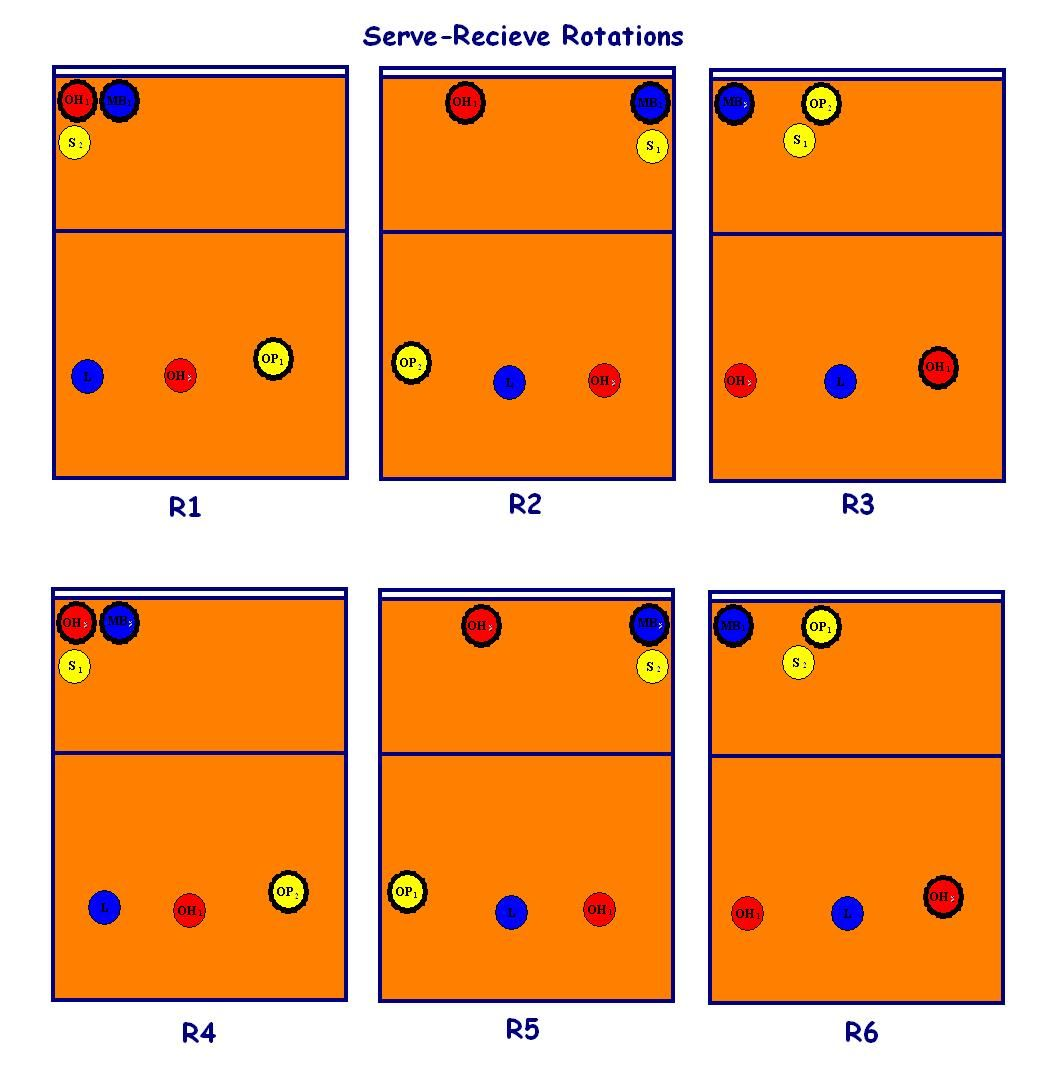 New 2008 6 2 Serve Receive Rotation Diagram Volleyball Pinterest R2 Engine