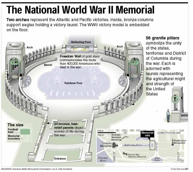 World War 2 Memorial Washington Dc Diagram Of Wwii Memorial With