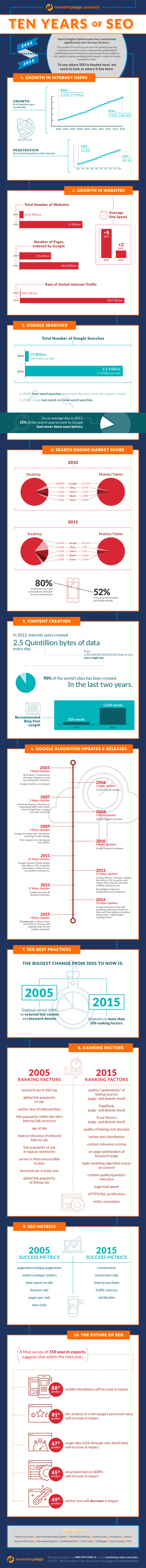 10 Big Ways Seo Has Changed Over The Past Decade Brandongaille Com Internet Marketing Infographics Infographic Marketing Infographic