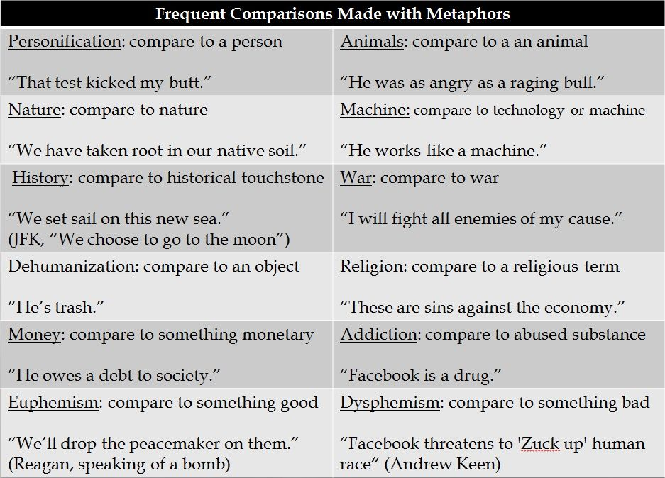 Chart Of Frequent Comparisons Made With Metaphors  Reading