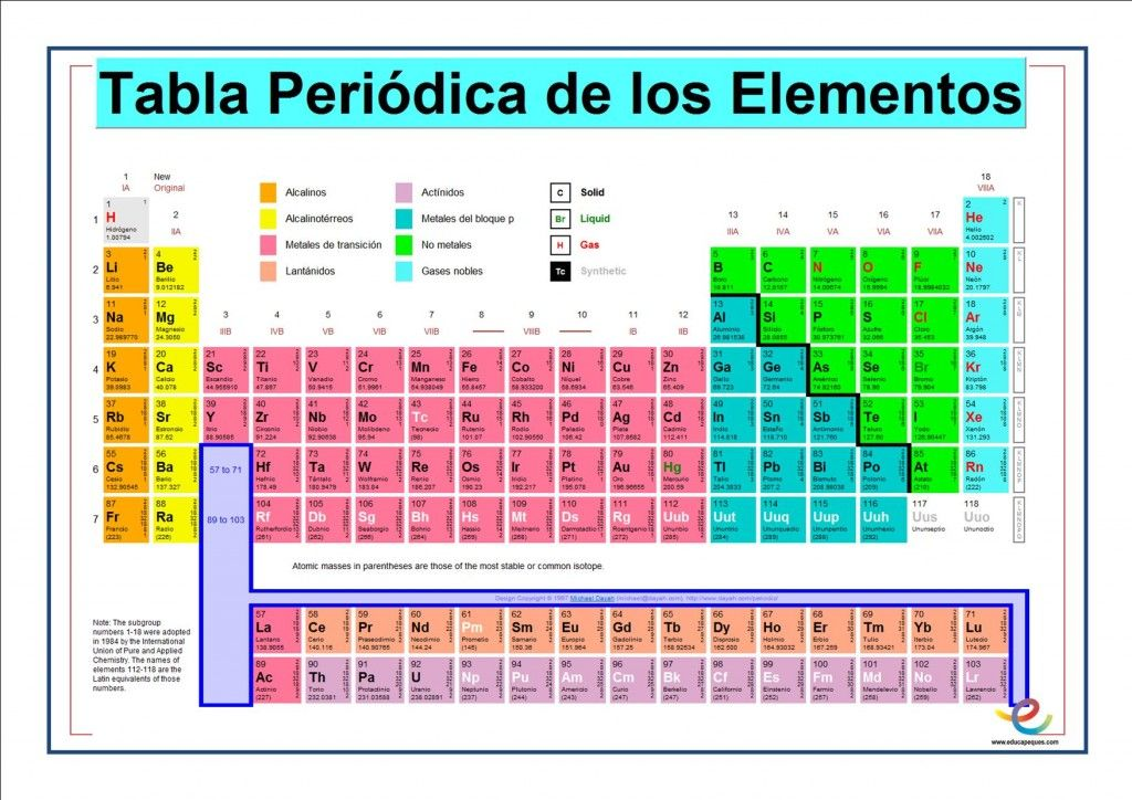 Tabla peridica y las valencias secundaria qumica pinterest tabla peridica y las valencias urtaz Image collections