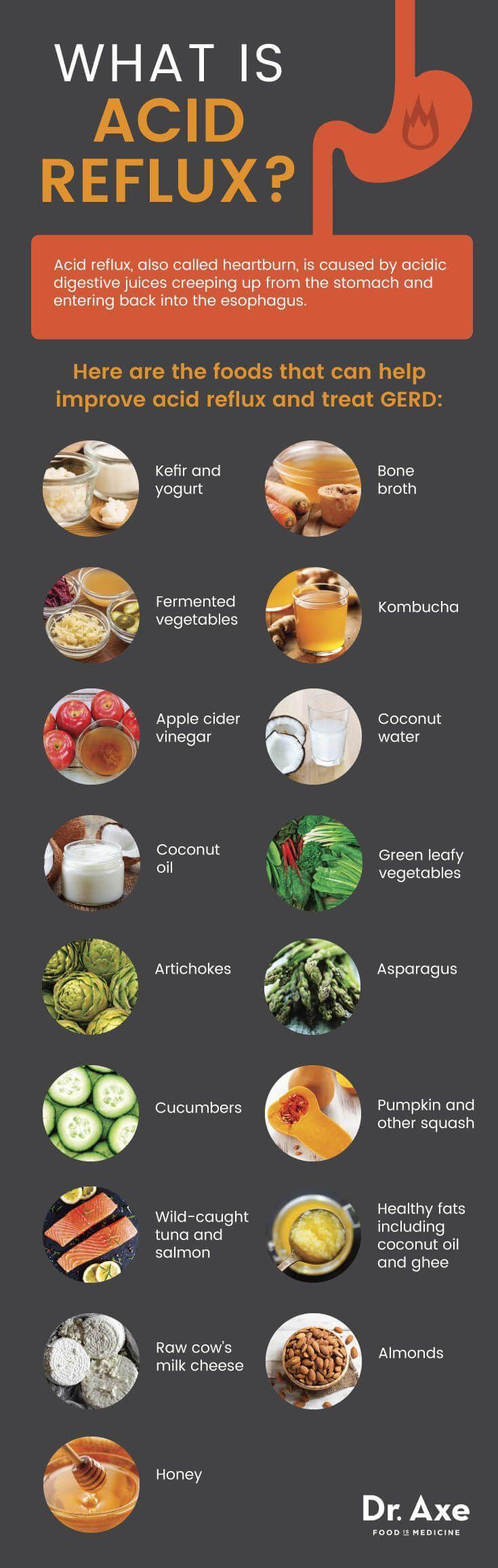 Acid Reflux Diet Best Foods Foods To Avoid Supplements That Help Good Eats Pinterest Reflux Diet Diet And Diet Tips