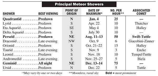 Meteor Shower Calendar 2020 When Is The Next Meteor Shower