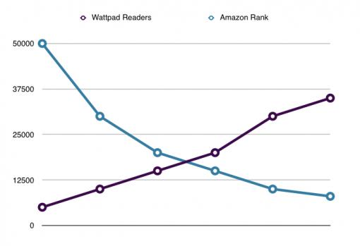 How Wattpad readership correlates with Amazon rank (Rogue