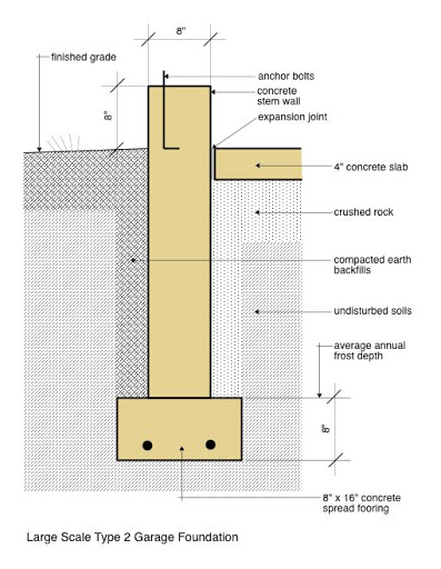 Foundation Cross Sections Google Search In 2020 Building Construction Diy Garage House Plans