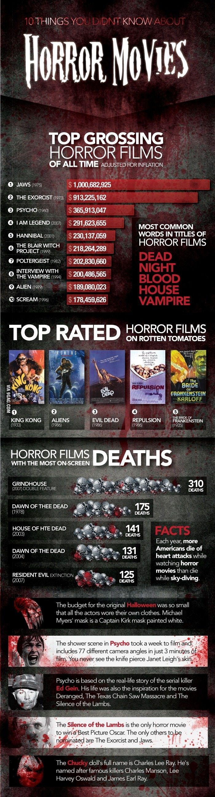 Interesting horror movie facts 6