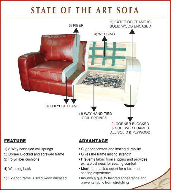 Sofa Construction Quality | Goodca Sofa