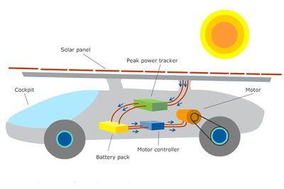 Block Diagram Of Solar Energy 2005 Nissan Frontier Wiring Car 0f Imixeasy De Panels Rh Pinterest Nz Panel Schematic