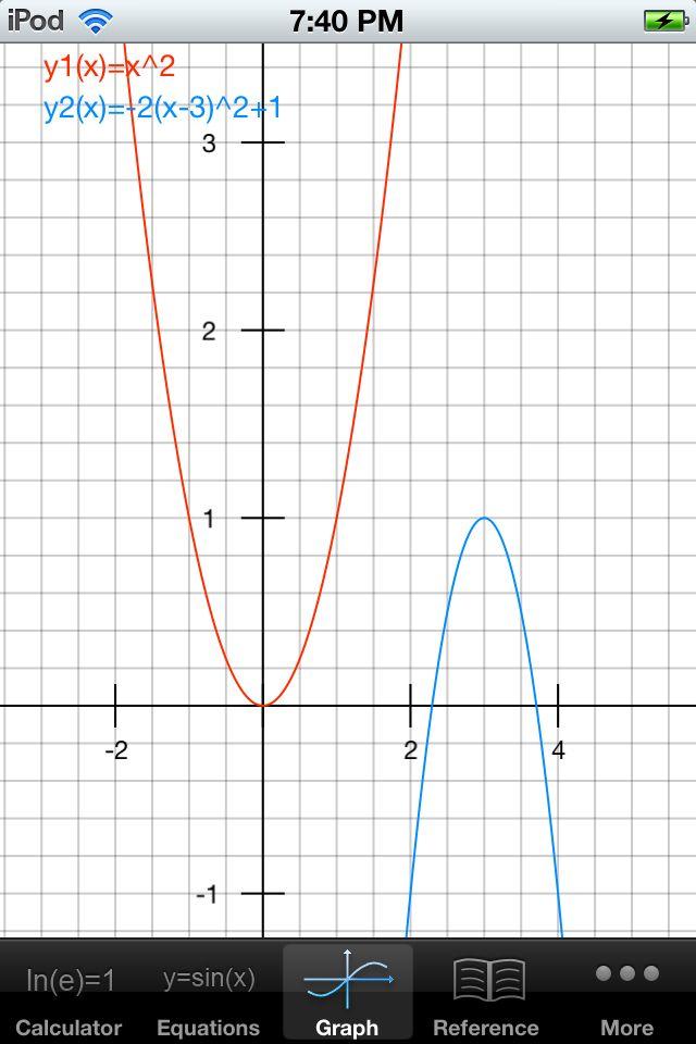 Transformation Of Y X2 Quadratics Vertex Form Pinterest
