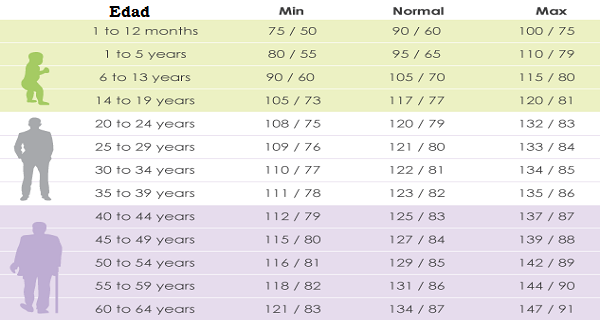 147 sobre 90 presión arterial normal