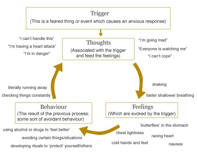 Anxiety    Cycle    diagram         Anxiety    Helps   Pinterest      Anxiety        Anxiety    disorder and    Anxiety    help