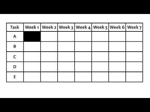 Gantt Charts Video Project Management Videos From Mindtools