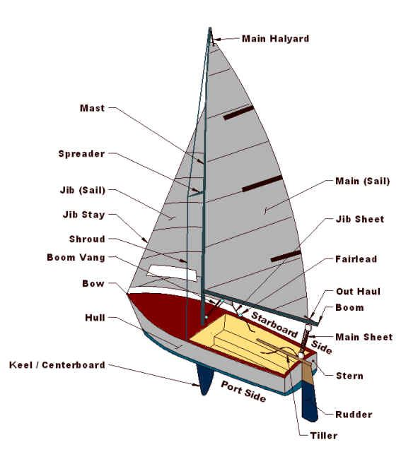 Sailboat Diagram | This Site Shows The All The Wonderful Aspects Of The Gyc And The