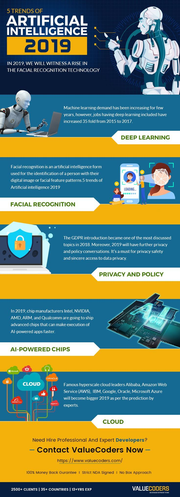 Artificial Intelligence Infographic Medical Technology Machine Learning Artificial Intelligence Artificial Intelligence Learn Artificial Intelligence