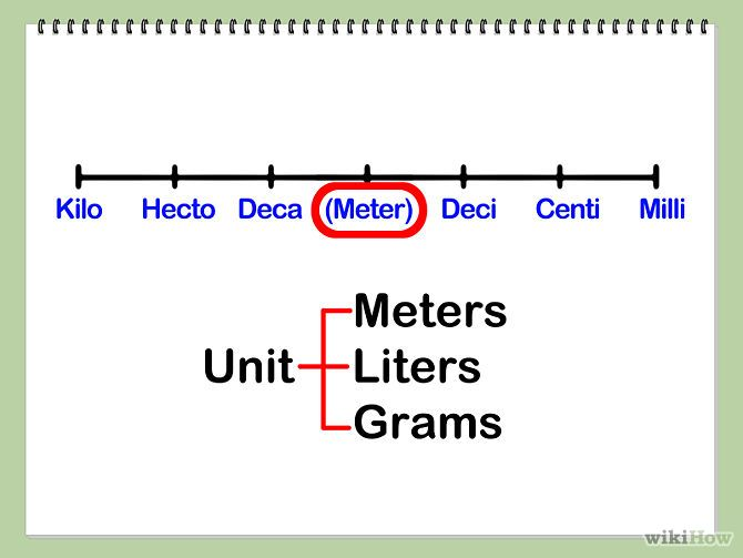Convert Within Metric Measurements Metric measurements, Metric - unit conversion chart