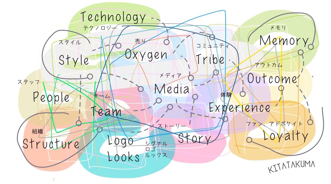 @nonkou: Big Picture for Branding #nonkou #branding  #kitatakuma #北琢磨 #ブランド研究所 #Experience http://t.co/DUnPORAEkc