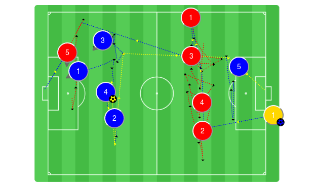 Atletico Madrid Screening And Passing Drill Use A Small Field Wide And Short Is Better The Lone Striker Is Co Soccer Coaching Football Games Passing Drills