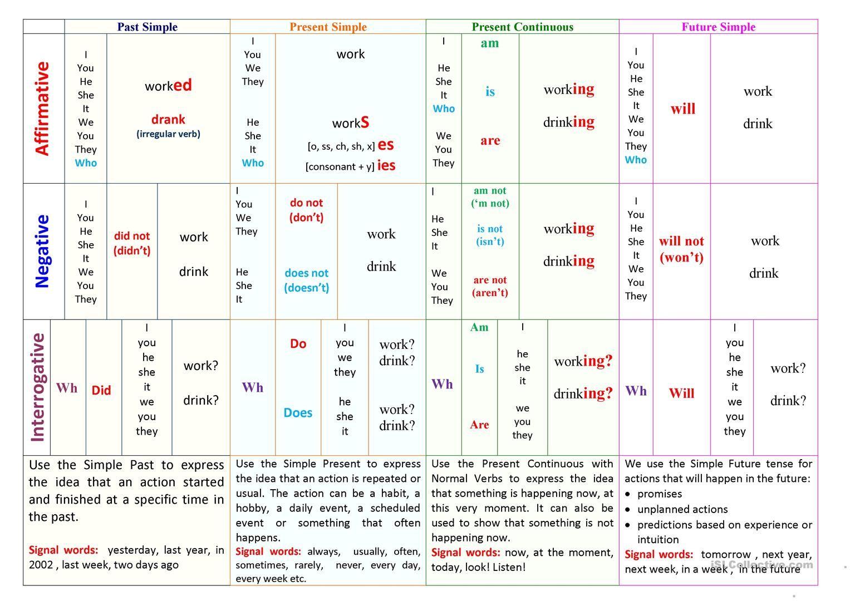 Basic English Tenses Table Worksheet