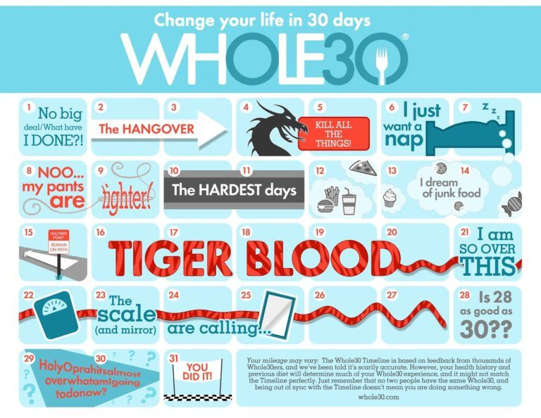 Whole30 Rules 30 Day Elimination Diet Guide Endorphitness Whole 30 Meal Plan Whole30 Program Whole 30 Diet