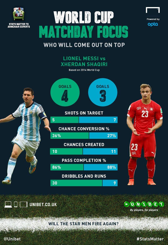 World Cup 2014 In Statistics Argentina Vs Switzerland Lionel Messi Vs Xherdan Shaqiri Goal Com Messi Vs World Cup 2014 Lionel Messi