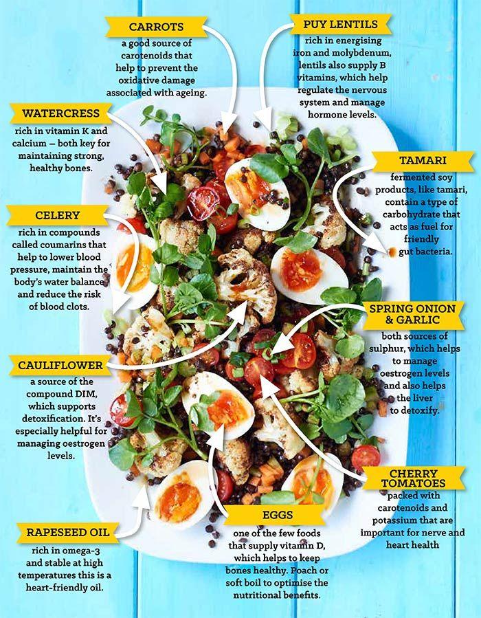 Foods to help menopause