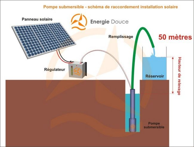 kit solaire complet pompage 50 m tres 24 48 volts 160 watts pompe solaire. Black Bedroom Furniture Sets. Home Design Ideas