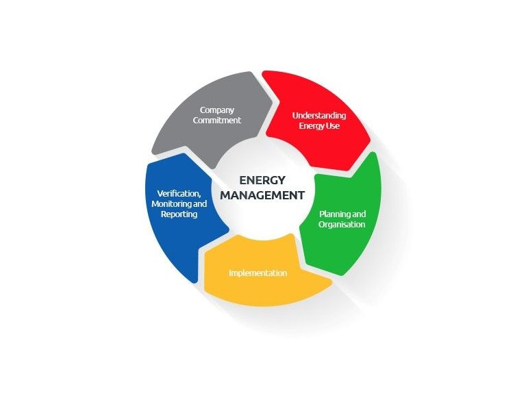 Iso 50001 standard in 2020 energy management