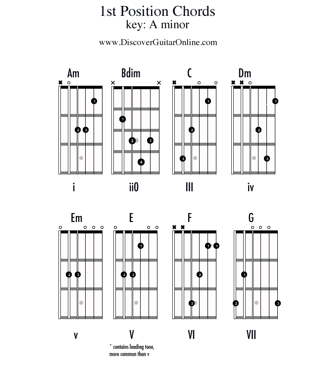 Chords in 1st position: KEY OF A minor | Discover Guitar ...