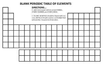 A blank periodic table with labeling and coloring