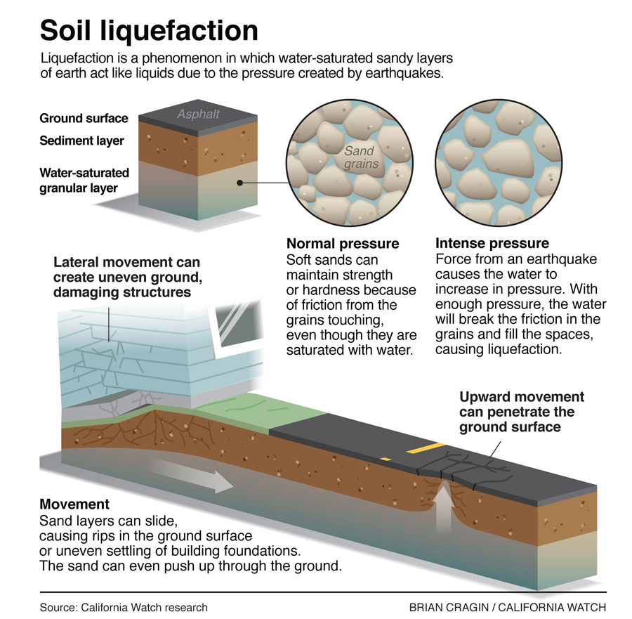 Zo werkt liquefaction geology for Soil and geology